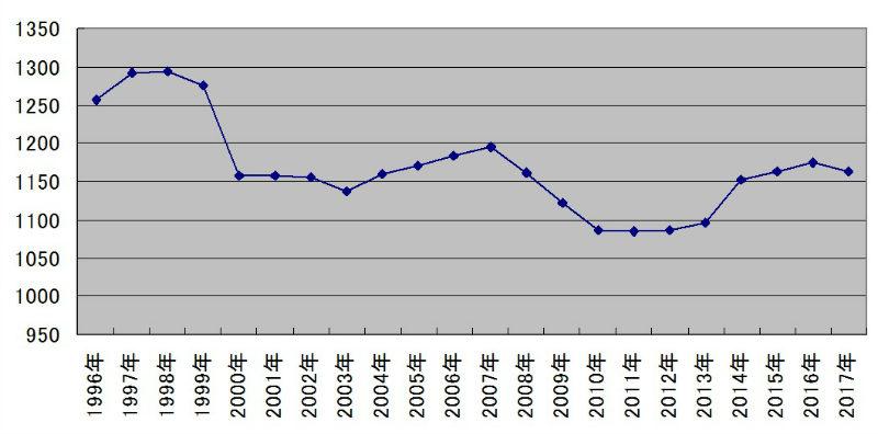 背広上下洗濯代の全国平均値推移のグラフ